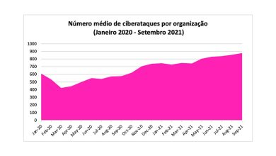 Photo of Organizations in Portugal with 871 attacks per week