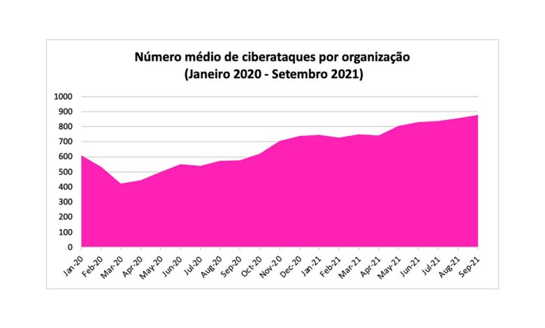 organizations-in-portugal-with-871-attacks-per-week